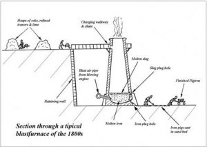 Drawing of Blastfurnace